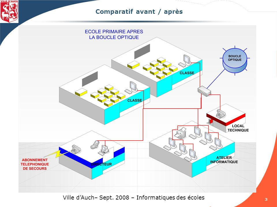 14 Ville dAuch– Sept.