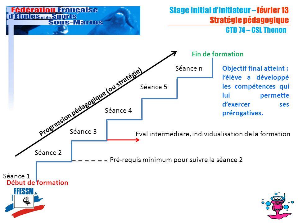 Stage initial dinitiateur – février 13 Stratégie pédagogique CTD 74 – CSL Thonon Séance 1 Séance 2 Séance n Séance 5 Séance 4 Séance 3 Début de format