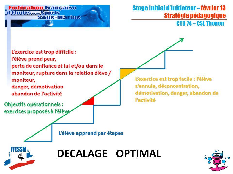 Stage initial dinitiateur – février 13 Stratégie pédagogique CTD 74 – CSL Thonon 14 Objectifs opérationnels : exercices proposés à lélève Lélève appre