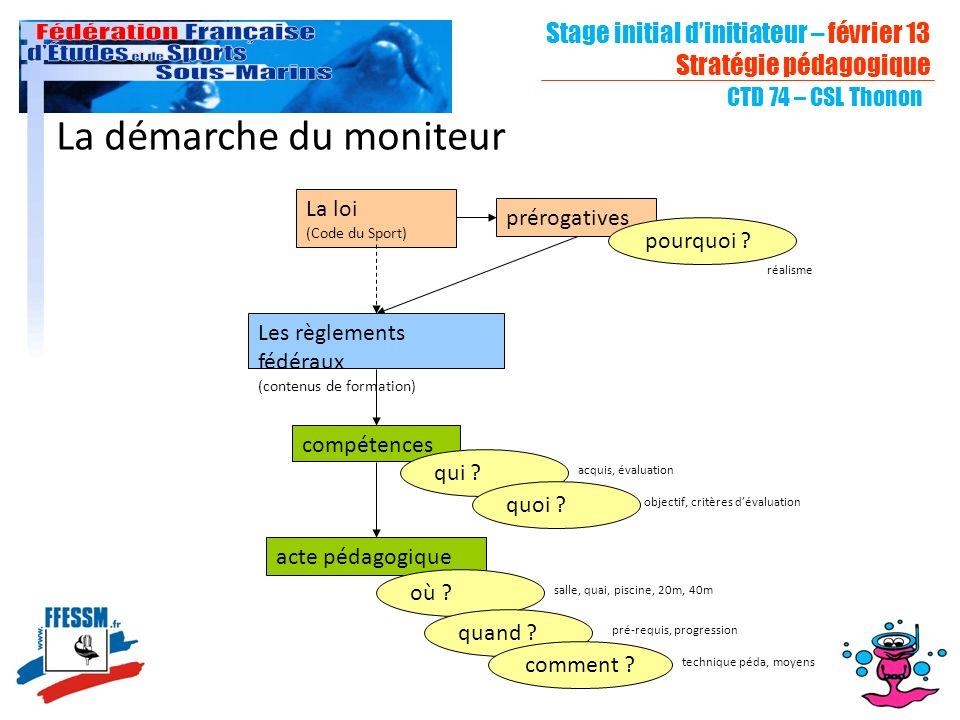 Stage initial dinitiateur – février 13 Stratégie pédagogique CTD 74 – CSL Thonon La démarche du moniteur La loi (Code du Sport) prérogatives compétenc