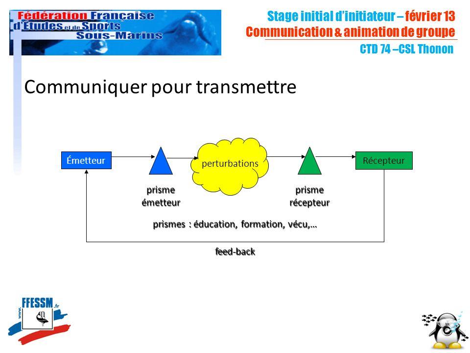 Communiquer pour transmettre ÉmetteurRécepteur perturbations feed-back prisme émetteur prisme récepteur prismes : éducation, formation, vécu,… CTD 74