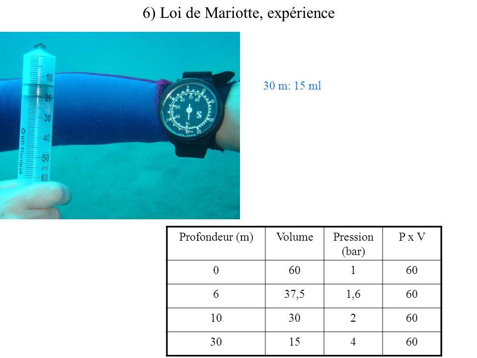 6) Loi de Mariotte, expérience 30 m: 15 ml Profondeur (m)VolumePression (bar) P x V 0601 637,51,660 1030260 3015460 Profondeur (m)VolumePression (bar)
