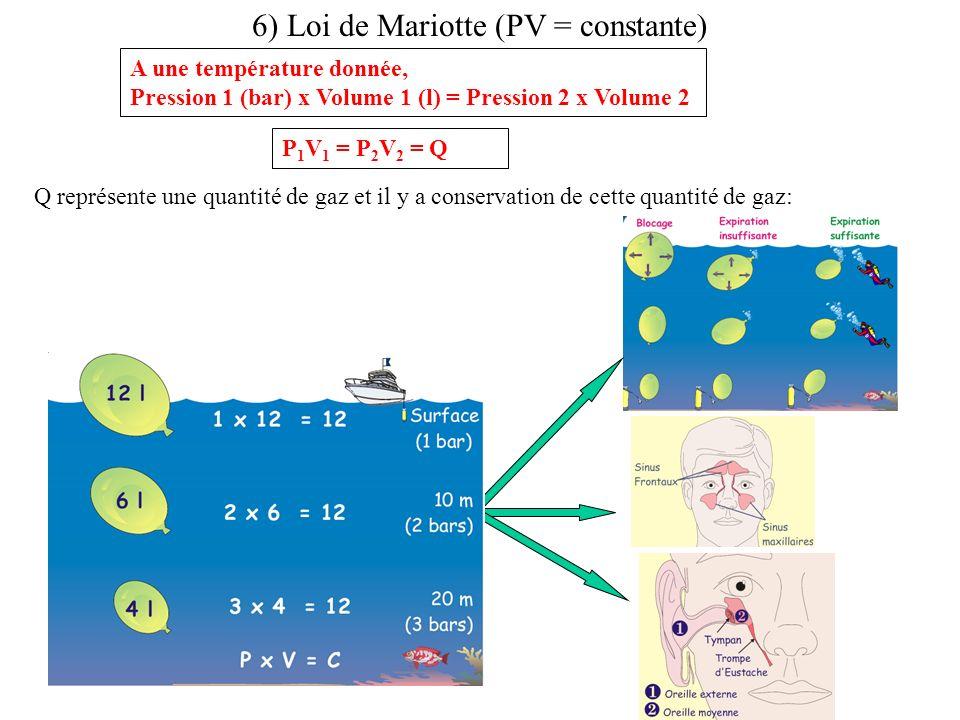6) Loi de Mariotte (PV = constante) A une température donnée, Pression 1 (bar) x Volume 1 (l) = Pression 2 x Volume 2 Q représente une quantité de gaz et il y a conservation de cette quantité de gaz: P 1 V 1 = P 2 V 2 = Q