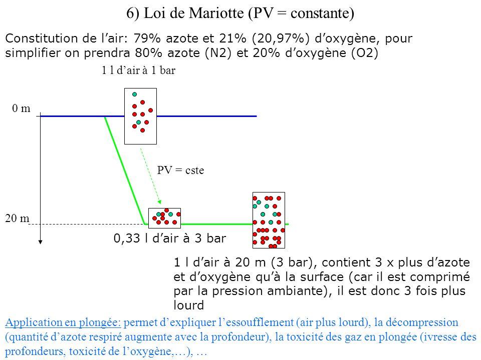 0 m 20 m 1 l dair à 1 bar 0,33 l dair à 3 bar PV = cste 1 l dair à 20 m (3 bar), contient 3 x plus dazote et doxygène quà la surface (car il est comprimé par la pression ambiante), il est donc 3 fois plus lourd Constitution de lair: 79% azote et 21% (20,97%) doxygène, pour simplifier on prendra 80% azote (N2) et 20% doxygène (O2) Application en plongée: permet dexpliquer lessoufflement (air plus lourd), la décompression (quantité dazote respiré augmente avec la profondeur), la toxicité des gaz en plongée (ivresse des profondeurs, toxicité de loxygène,…), …
