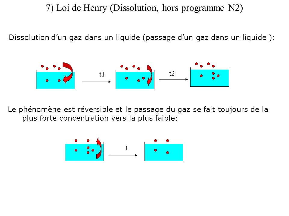 7) Loi de Henry (Dissolution, hors programme N2) Dissolution dun gaz dans un liquide (passage dun gaz dans un liquide ): t1 t2 Le phénomène est réversible et le passage du gaz se fait toujours de la plus forte concentration vers la plus faible: t