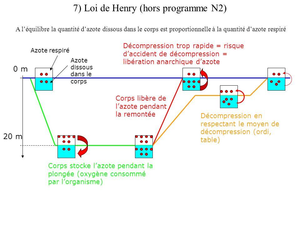 7) Loi de Henry (hors programme N2) A léquilibre la quantité dazote dissous dans le corps est proportionnelle à la quantité dazote respiré 0 m 20 m Corps stocke lazote pendant la plongée (oxygène consommé par lorganisme) Corps libère de lazote pendant la remontée Décompression trop rapide = risque daccident de décompression = libération anarchique dazote Décompression en respectant le moyen de décompression (ordi, table) Azote respiré Azote dissous dans le corps
