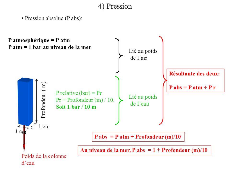 Pression absolue (P abs): 1 cm Profondeur ( m) Poids de la colonne deau Résultante des deux: P abs = P atm + P r P relative (bar) = Pr Pr = Profondeur (m) / 10.