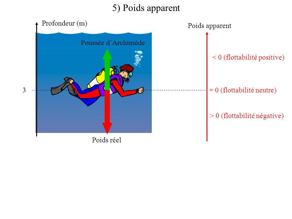 5) Poids apparent Profondeur (m) 3 Poussée dArchimède Poids réel Poids apparent = 0 (flottabilité neutre) < 0 (flottabilité positive) > 0 (flottabilité négative)