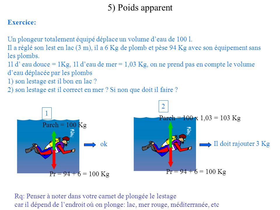 5) Poids apparent Exercice: Un plongeur totalement équipé déplace un volume deau de 100 l. Il a réglé son lest en lac (3 m), il a 6 Kg de plomb et pès