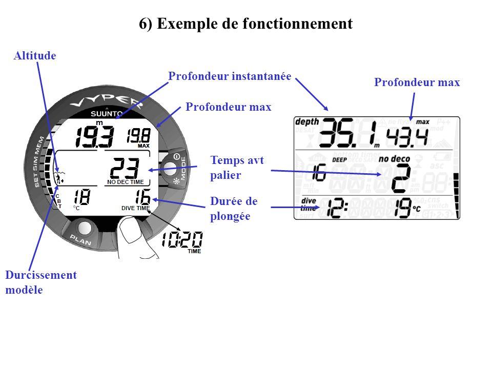 6) Exemple de fonctionnement Profondeur instantanée Profondeur max Temps avt palier Durée de plongée Altitude Durcissement modèle