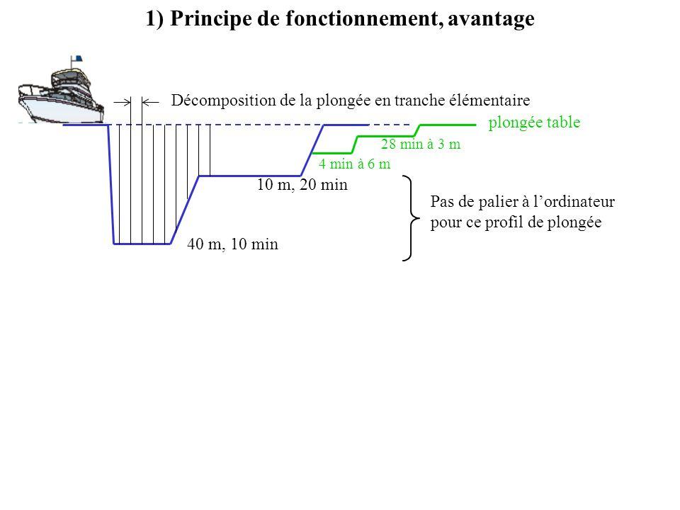 1) Principe de fonctionnement, avantage Décomposition de la plongée en tranche élémentaire 40 m, 10 min 10 m, 20 min Pas de palier à lordinateur pour