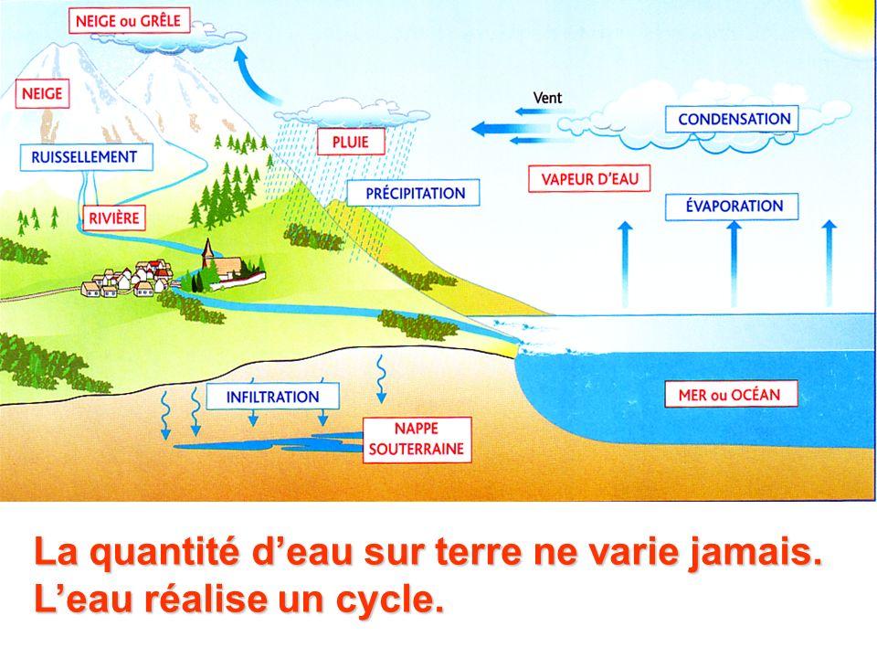 La quantité deau sur terre ne varie jamais. Leau réalise un cycle.