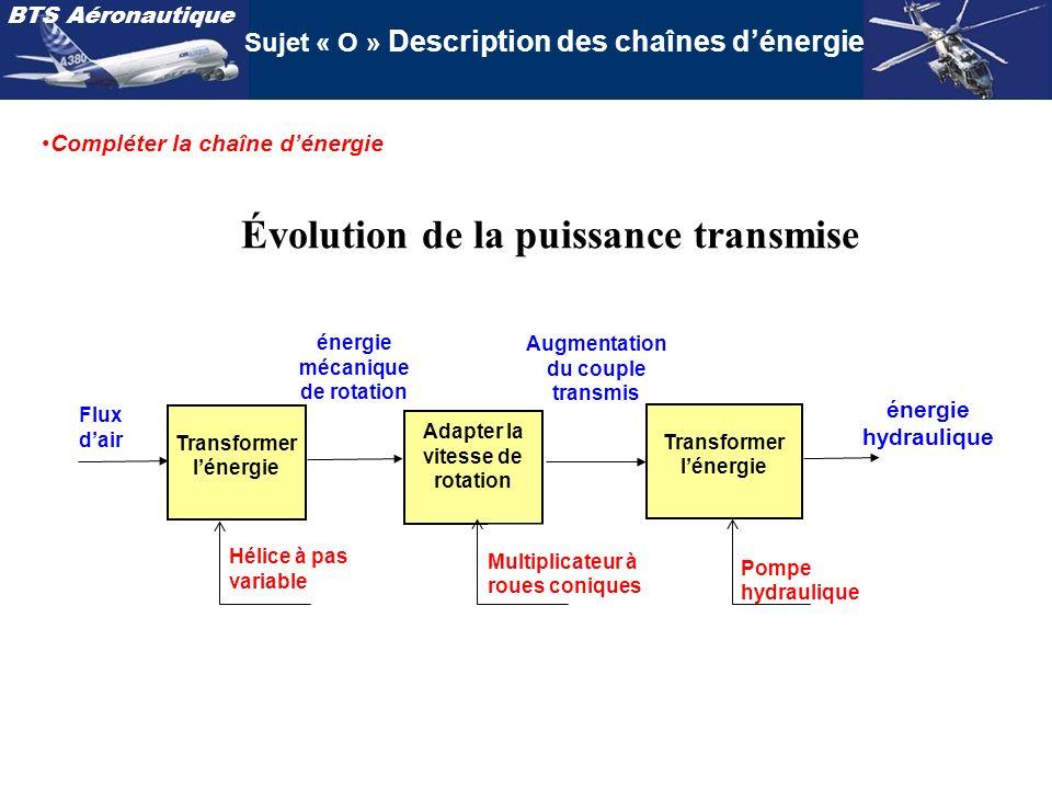 BTS Aéronautique Sujet « O » Description des chaînes dénergie Évolution de la puissance transmise Flux dair Transformer lénergie Adapter la vitesse de