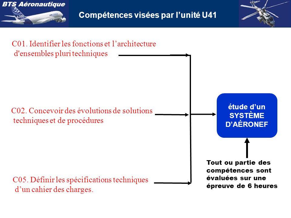 BTS Aéronautique U41 Étude de modifications pluri technologiques SITUATION PROBLÈME (dassemblage, dexploitation, de maintenance) - un aléa, - une amélioration, - un aménagement, - une création, - une exigence, - … SYSTÈME DAÉRONEF TRAME DETUDE Analyse fonctionnelle du système Analyse structurelle Analyses comportementales / situation problème (caractérisation) Recherche de solution(s) Choix de solution(s) Mise en forme dune solution Conclusion, préconisations / situation problème DOSSIER RESSOURCE (lié au système et à la situation problème)