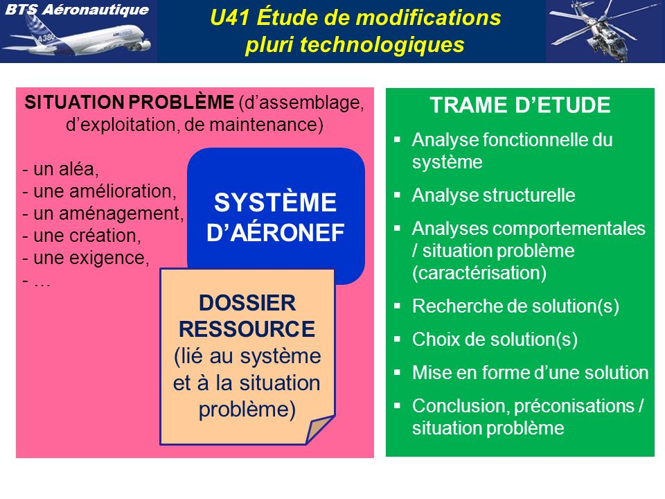 BTS Aéronautique U41 Étude de modifications pluri technologiques SITUATION PROBLÈME (dassemblage, dexploitation, de maintenance) - un aléa, - une amél