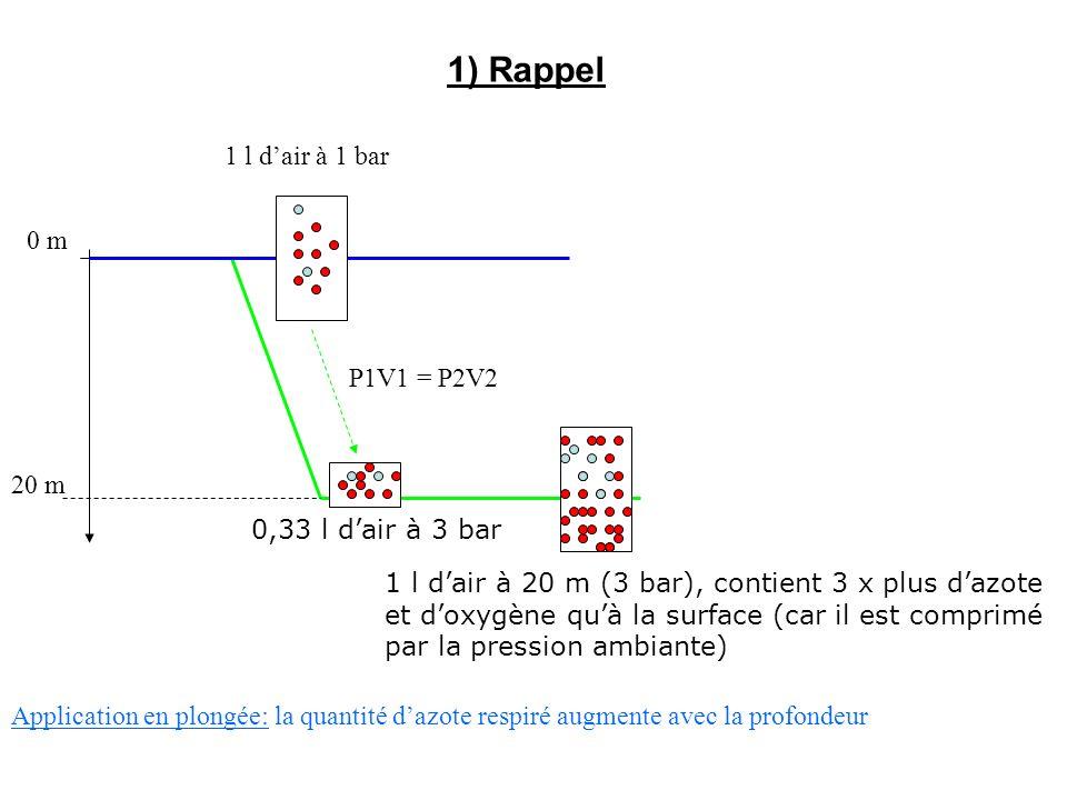 1) Rappel 0 m 20 m 1 l dair à 1 bar 0,33 l dair à 3 bar P1V1 = P2V2 1 l dair à 20 m (3 bar), contient 3 x plus dazote et doxygène quà la surface (car