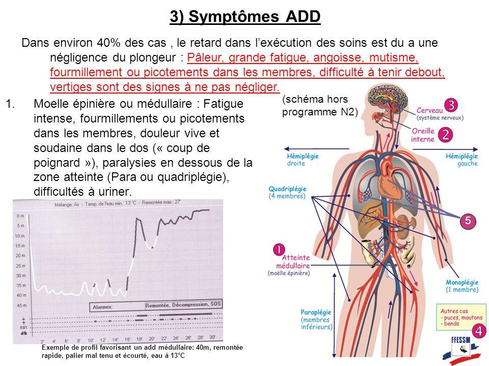 3) Symptômes ADD Dans environ 40% des cas, le retard dans lexécution des soins est du a une négligence du plongeur : Pâleur, grande fatigue, angoisse,