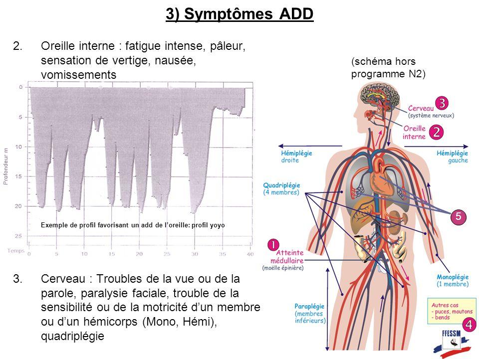 3) Symptômes ADD 2.Oreille interne : fatigue intense, pâleur, sensation de vertige, nausée, vomissements 3.Cerveau : Troubles de la vue ou de la parol