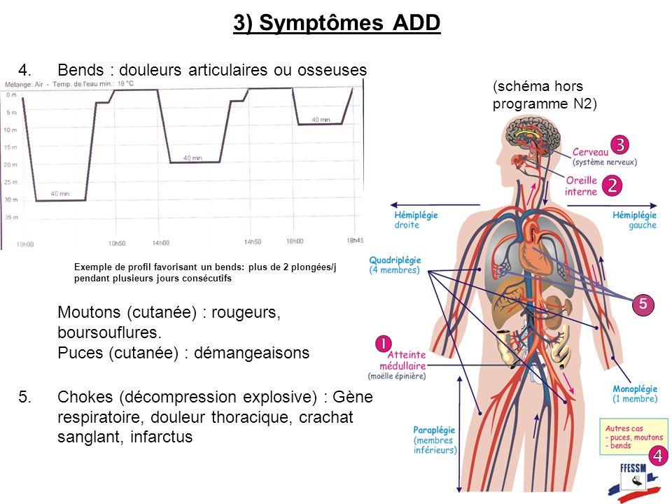 3) Symptômes ADD 4.Bends : douleurs articulaires ou osseuses Moutons (cutanée) : rougeurs, boursouflures. Puces (cutanée) : démangeaisons 5.Chokes (dé