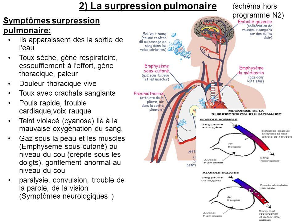 Symptômes surpression pulmonaire: Ils apparaissent dès la sortie de leau Toux sèche, gène respiratoire, essoufflement à leffort, gène thoracique, pale