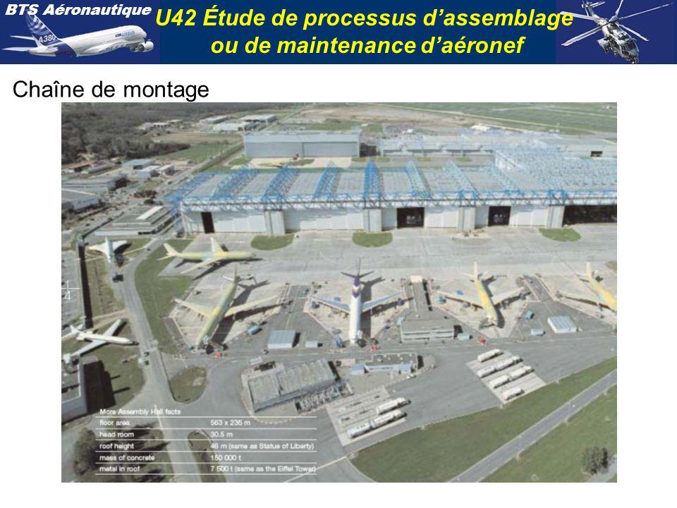 BTS Aéronautique U42 Étude de processus dassemblage ou de maintenance daéronef Chaîne de montage