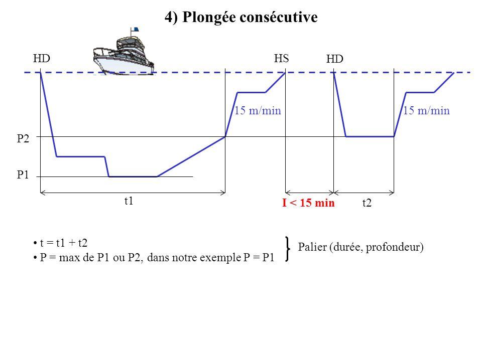 4) Plongée consécutive P1 t1 HD 15 m/min t2 HS HD I < 15 min t = t1 + t2 P = max de P1 ou P2, dans notre exemple P = P1 Palier (durée, profondeur) P2