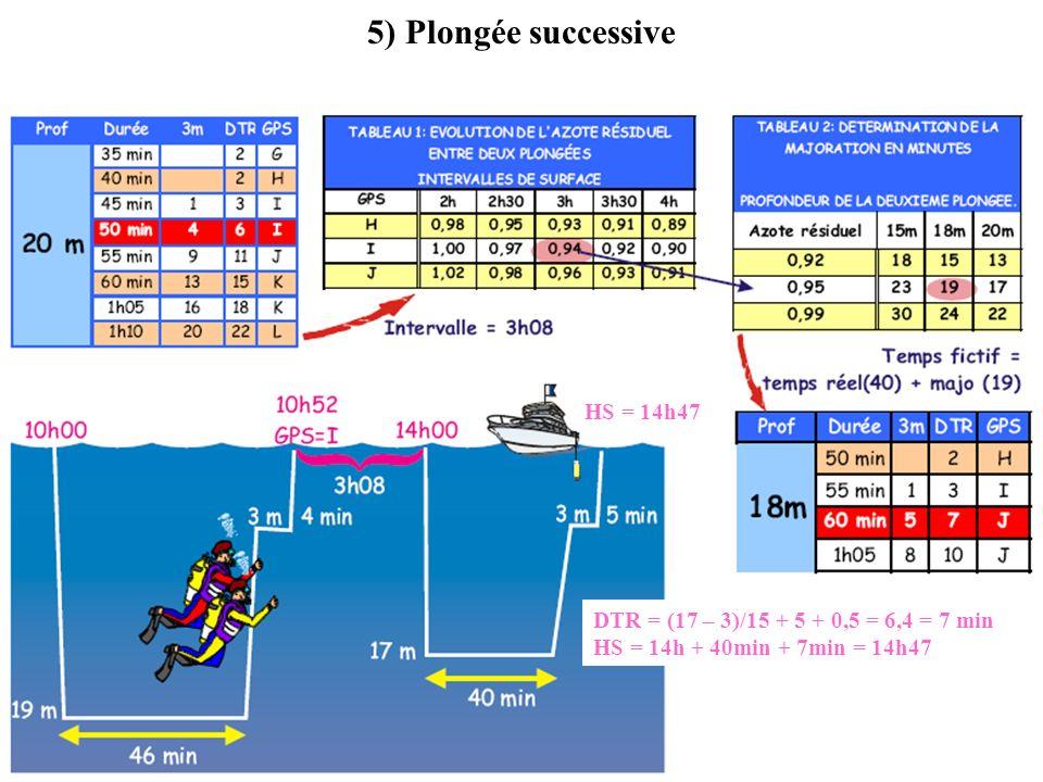 5) Plongée successive HS = 14h47 DTR = (17 – 3)/15 + 5 + 0,5 = 6,4 = 7 min HS = 14h + 40min + 7min = 14h47