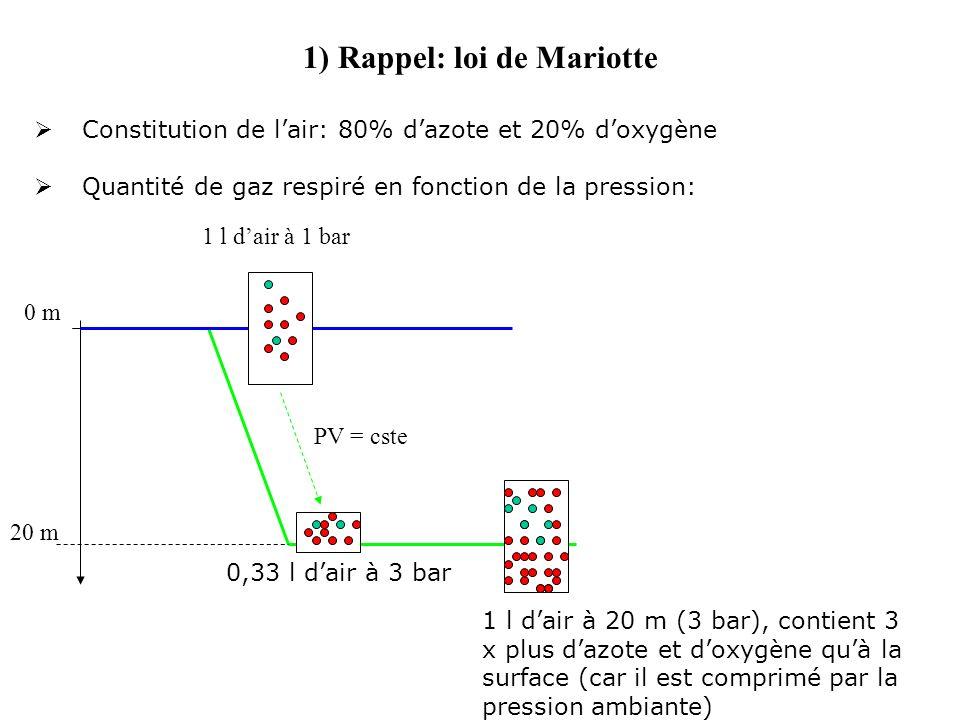 1) Rappel: loi de Mariotte Constitution de lair: 80% dazote et 20% doxygène Quantité de gaz respiré en fonction de la pression: 0 m 20 m 1 l dair à 1