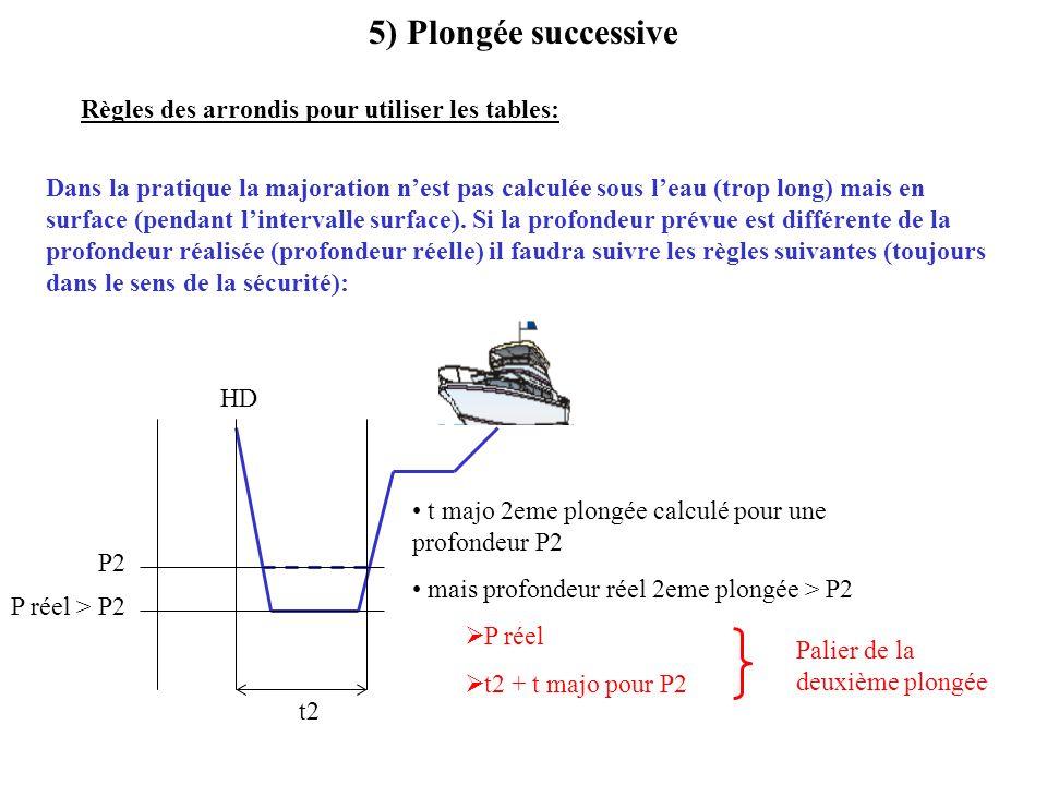 5) Plongée successive t2 HD P réel > P2 P2 t majo 2eme plongée calculé pour une profondeur P2 mais profondeur réel 2eme plongée > P2 P réel t2 + t maj