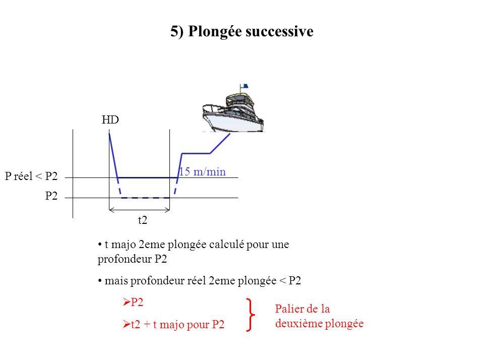 5) Plongée successive 15 m/min t2 HD P réel < P2 P2 t majo 2eme plongée calculé pour une profondeur P2 mais profondeur réel 2eme plongée < P2 P2 t2 +