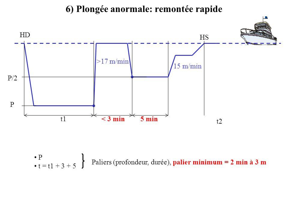 P t = t1 + 3 + 5 6) Plongée anormale: remontée rapide P t1 HD >17 m/min 15 m/min t2 < 3 min Paliers (profondeur, durée), palier minimum = 2 min à 3 m