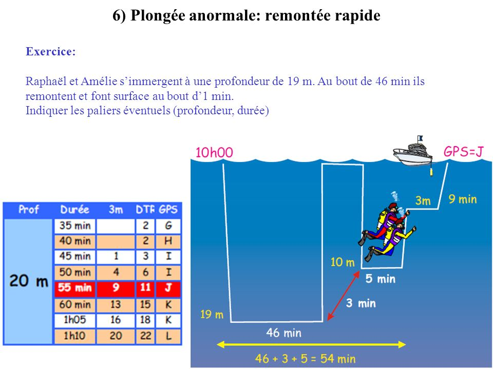 6) Plongée anormale: remontée rapide Exercice: Raphaël et Amélie simmergent à une profondeur de 19 m. Au bout de 46 min ils remontent et font surface