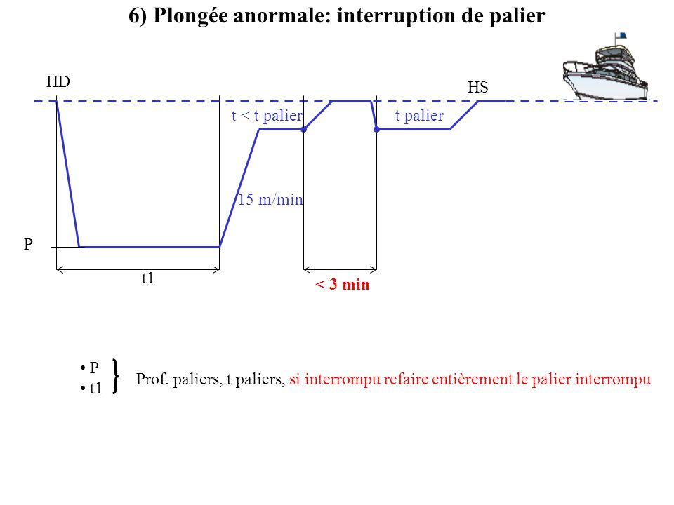 P t1 6) Plongée anormale: interruption de palier P t1 HD 15 m/min < 3 min Prof. paliers, t paliers, si interrompu refaire entièrement le palier interr