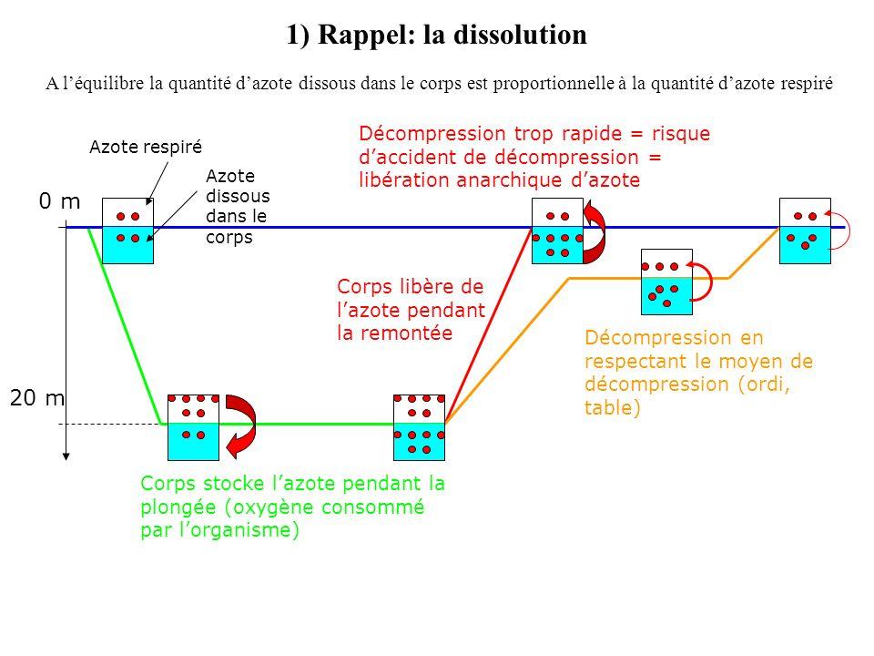 P t1 6) Plongée anormale: interruption de palier P t1 HD 15 m/min < 3 min Prof.