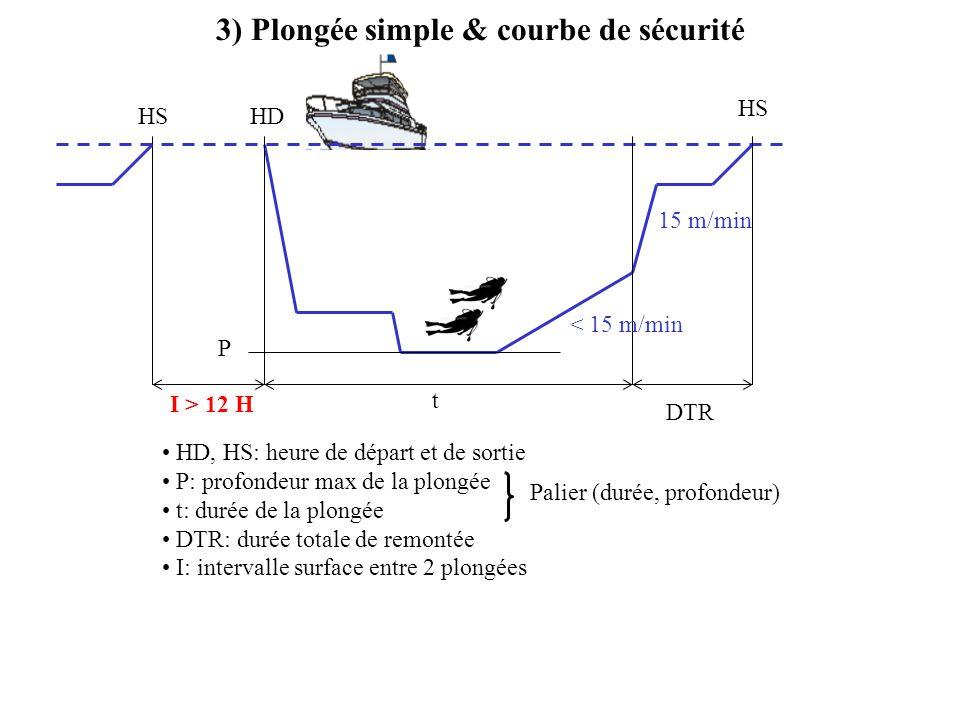 3) Plongée simple & courbe de sécurité P t HD HS 15 m/min DTR I > 12 H HD, HS: heure de départ et de sortie P: profondeur max de la plongée t: durée d