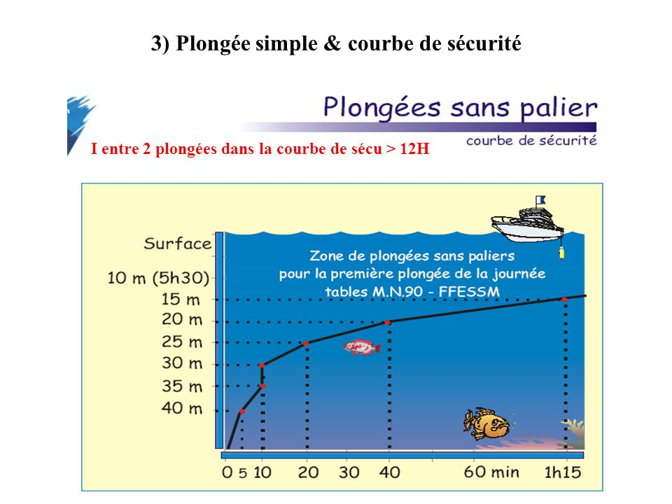 3) Plongée simple & courbe de sécurité I entre 2 plongées dans la courbe de sécu > 12H