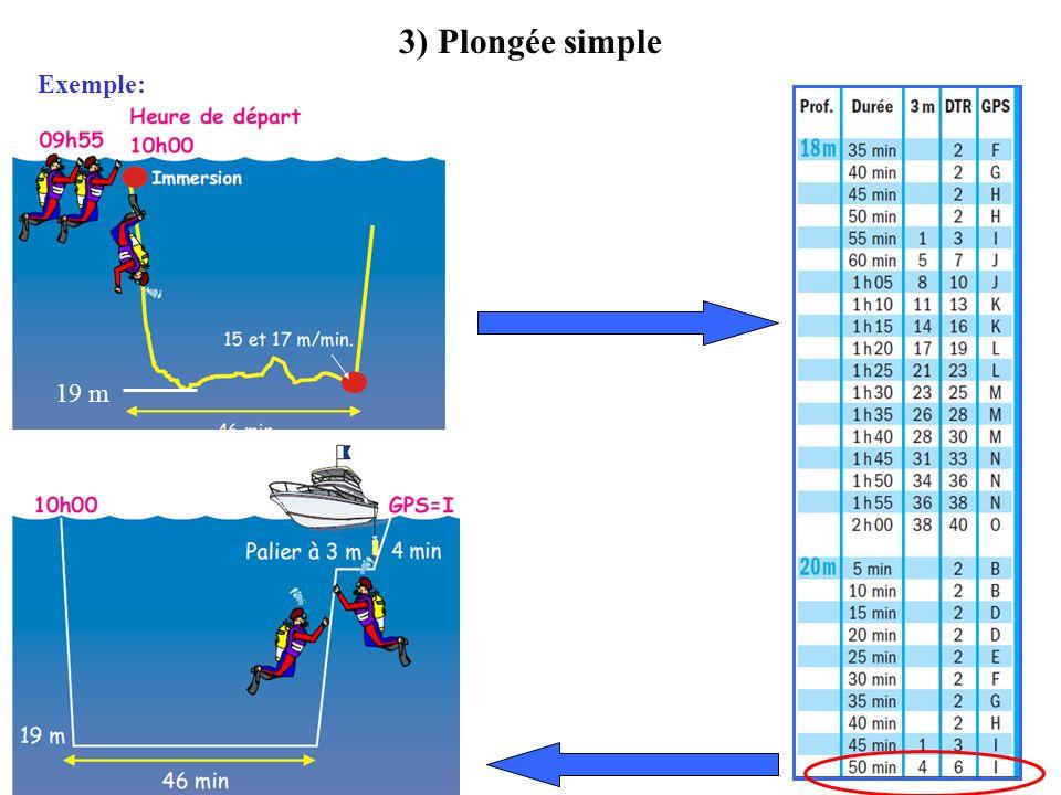 5) Plongée successive Exercice : Raphaël et Amélie sortent de leur première plongées avec une lettre de groupe J Ils replongent après un intervalle de 1H12 pour 10 min à 19 m.