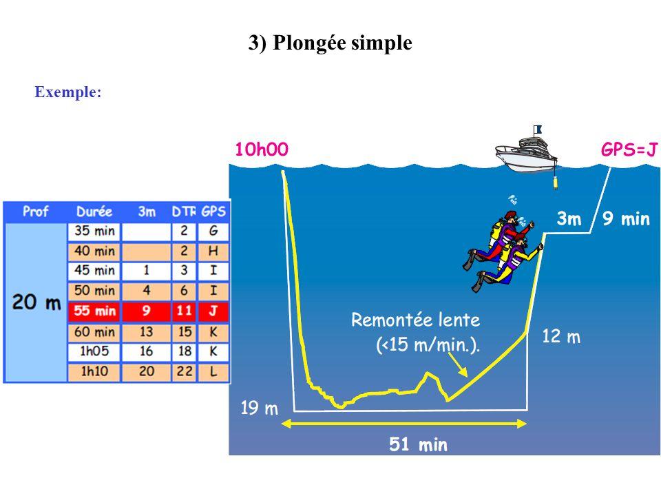3) Plongée simple Exercice : Amélie et Raphaël plongent sur les Pilotis à 20m pendant 40 min puis remonte en suivant le mont de 20 à 15 m en 2 min et ensuite en pleine eau à une vitesse de 15m/min.