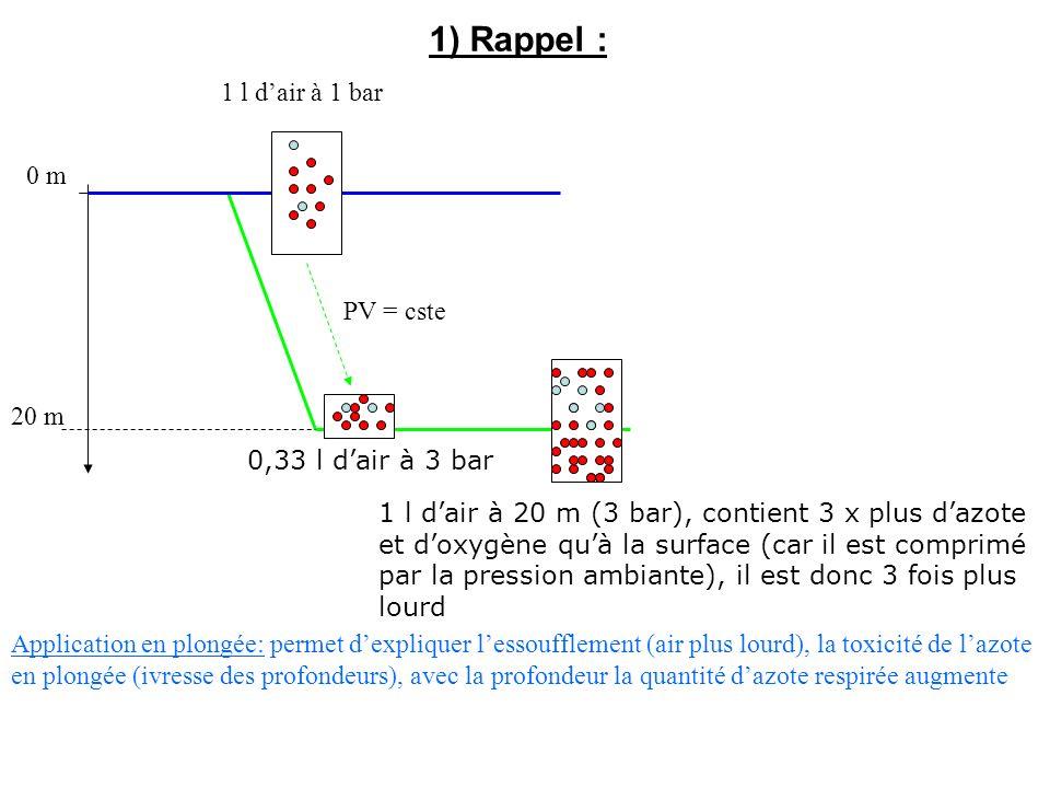 1) Rappel : 0 m 20 m 1 l dair à 1 bar 0,33 l dair à 3 bar PV = cste 1 l dair à 20 m (3 bar), contient 3 x plus dazote et doxygène quà la surface (car il est comprimé par la pression ambiante), il est donc 3 fois plus lourd Application en plongée: permet dexpliquer lessoufflement (air plus lourd), la toxicité de lazote en plongée (ivresse des profondeurs), avec la profondeur la quantité dazote respirée augmente