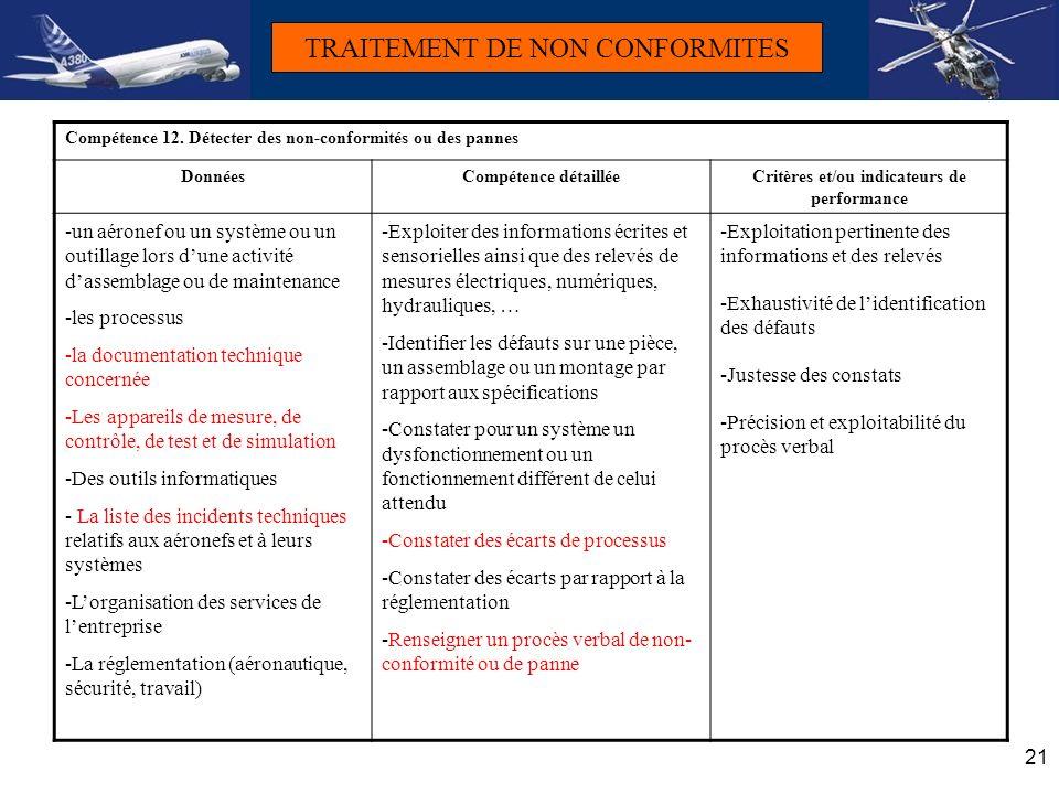21 TRAITEMENT DE NON CONFORMITES Compétence 12. Détecter des non-conformités ou des pannes DonnéesCompétence détailléeCritères et/ou indicateurs de pe