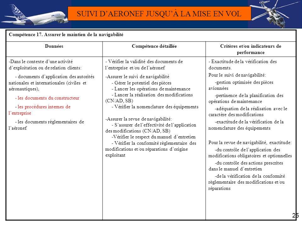 25 Compétence 17. Assurer le maintien de la navigabilité DonnéesCompétence détailléeCritères et/ou indicateurs de performance -Dans le contexte dune a