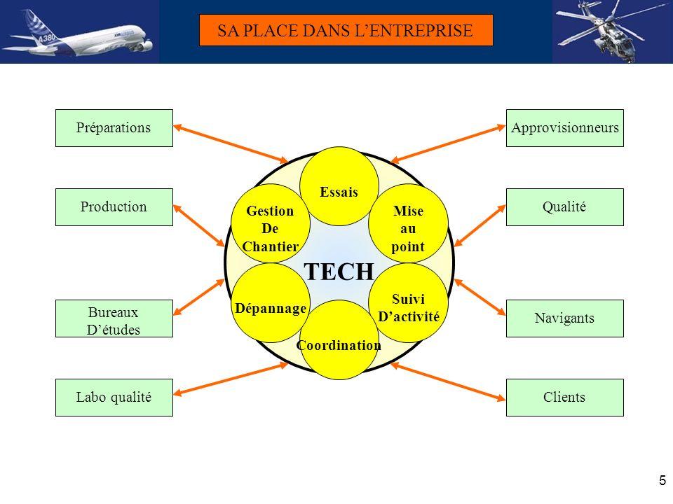 6 LES TECHNICIENS CHEZ EUROCOPTER Répartition par secteurs: