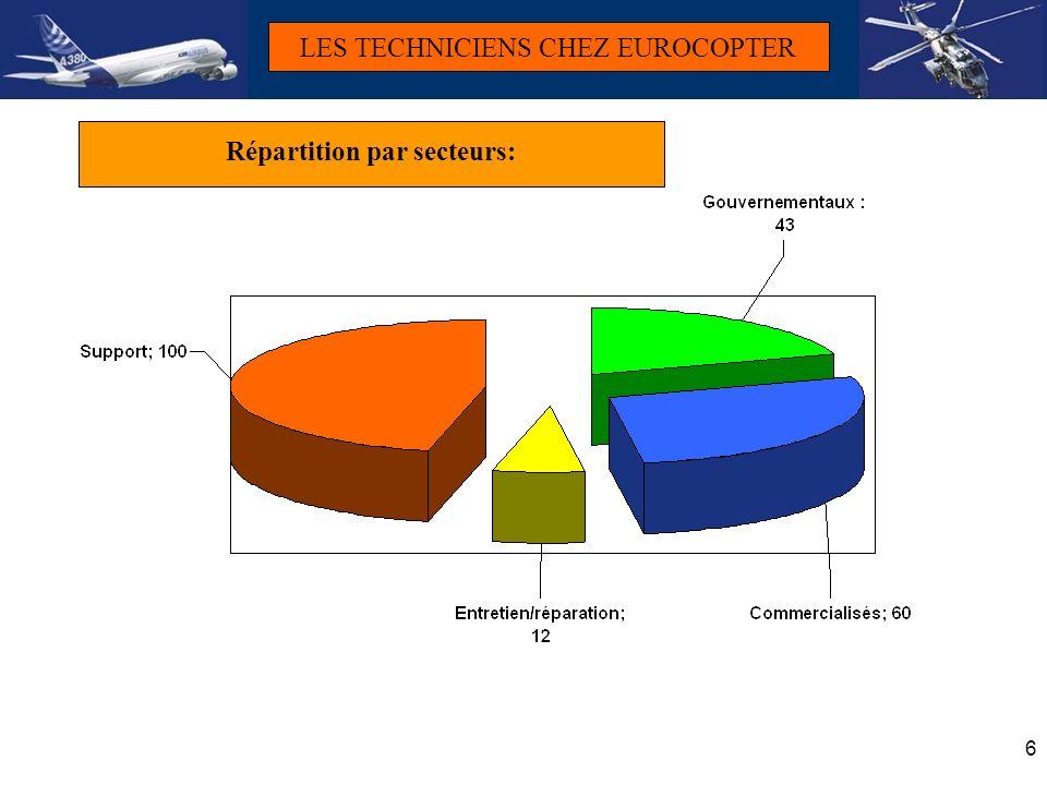 17 Piste TECH Polyvalence différents appareils Proto Préparation essais sol Qualité Adjoint resp.