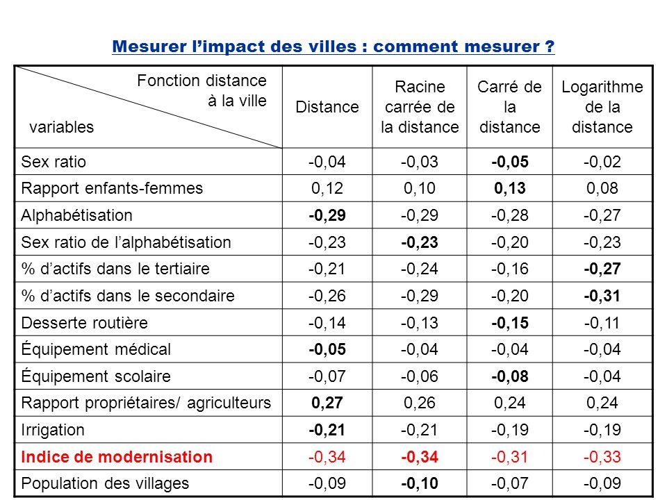 Mesurer limpact des villes : comment mesurer ? Distance Racine carrée de la distance Carré de la distance Logarithme de la distance Sex ratio-0,04-0,0