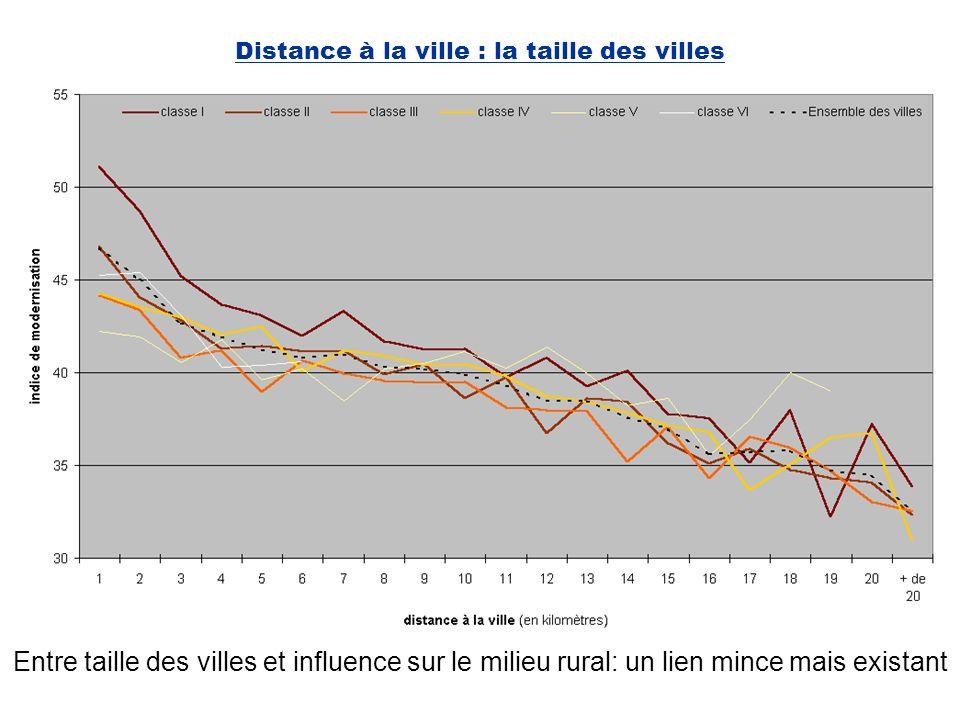 Distance à la ville : la taille des villes Entre taille des villes et influence sur le milieu rural: un lien mince mais existant