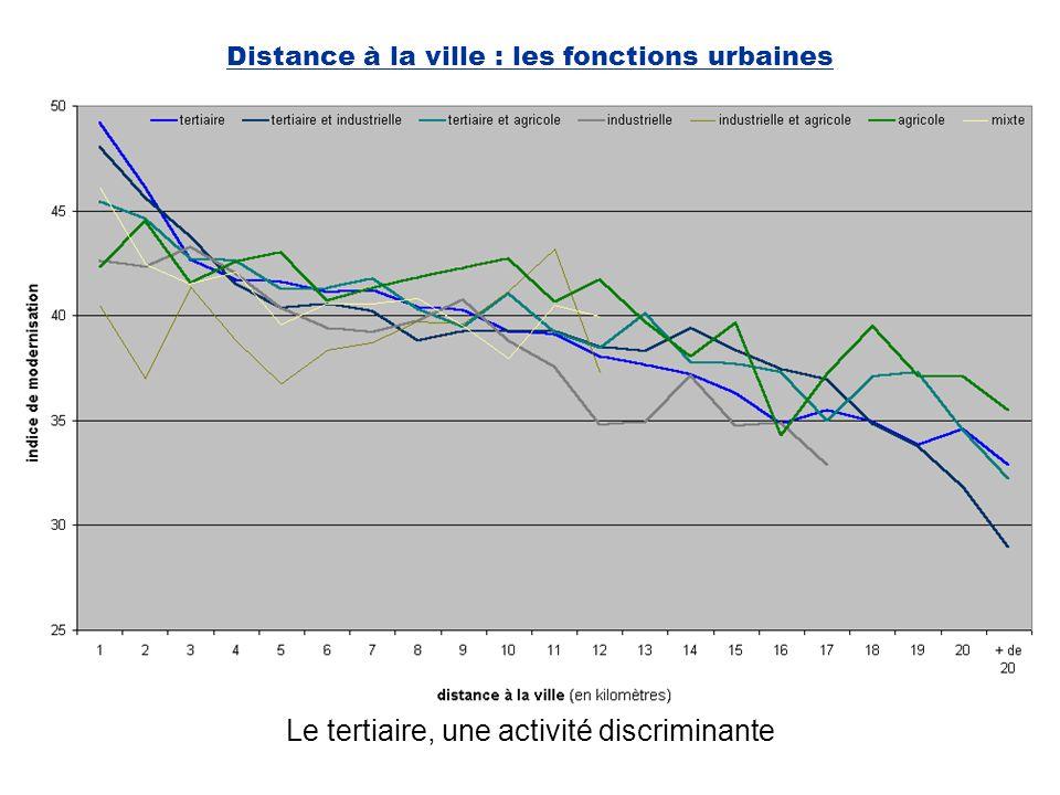 Distance à la ville : les fonctions urbaines Le tertiaire, une activité discriminante