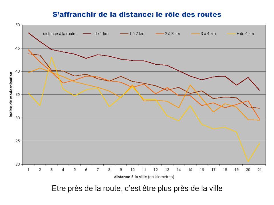 Saffranchir de la distance: le rôle des routes Etre près de la route, cest être plus près de la ville