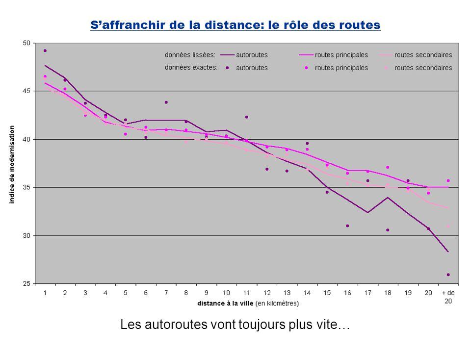 Saffranchir de la distance: le rôle des routes Les autoroutes vont toujours plus vite…