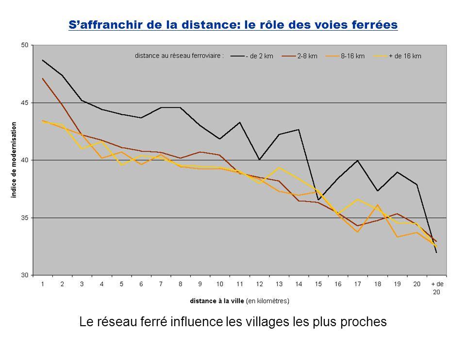 Saffranchir de la distance: le rôle des voies ferrées Le réseau ferré influence les villages les plus proches