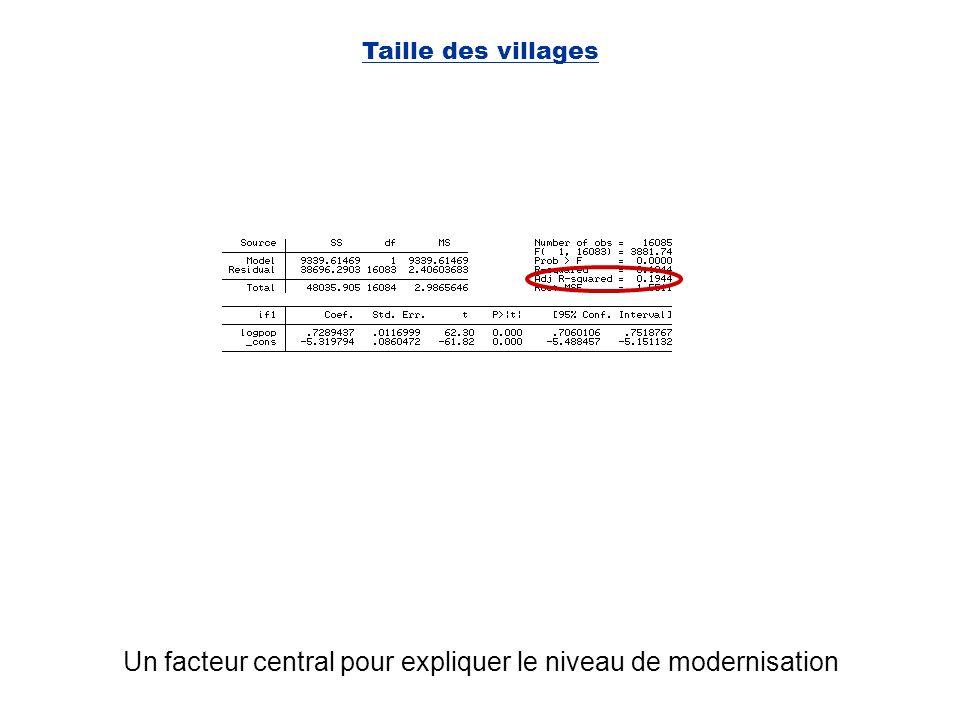Taille des villages Un facteur central pour expliquer le niveau de modernisation